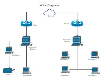 WAN Diagram