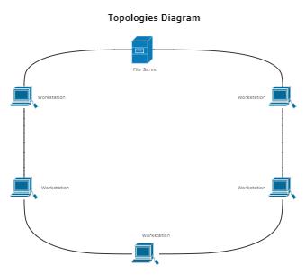 Topologies Diagram Template