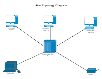 Star Topology Diagram Template