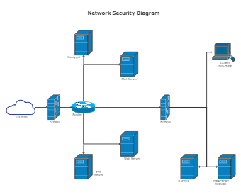 Network-Security-Diagram-Template