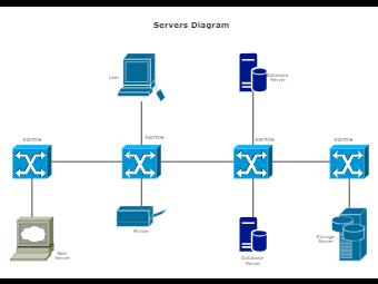 Servers Diagram