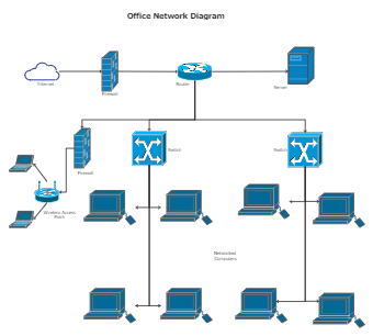 office network diagram