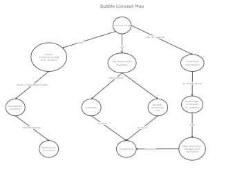 Bubble Concept Map Template