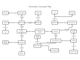 Chemistry Concept Map Template