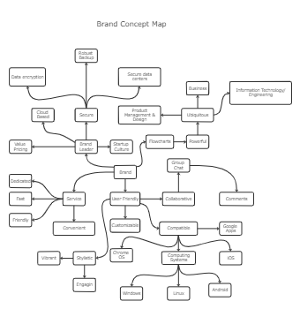 Brand Concept Map Template