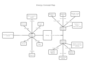 Energy Concept Map Template