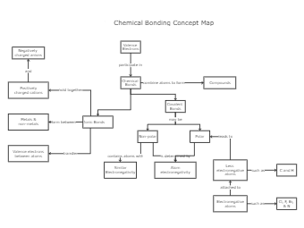 Chemical Bonding Concept Map Template