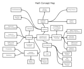 Math Concept Map Template