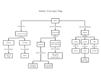 Water Concept Map Template