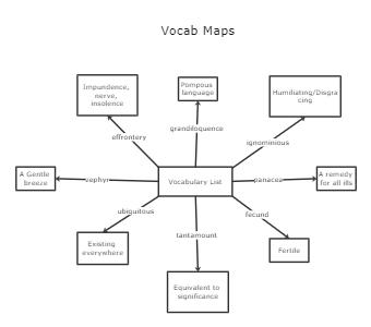 Vocab Maps Template
