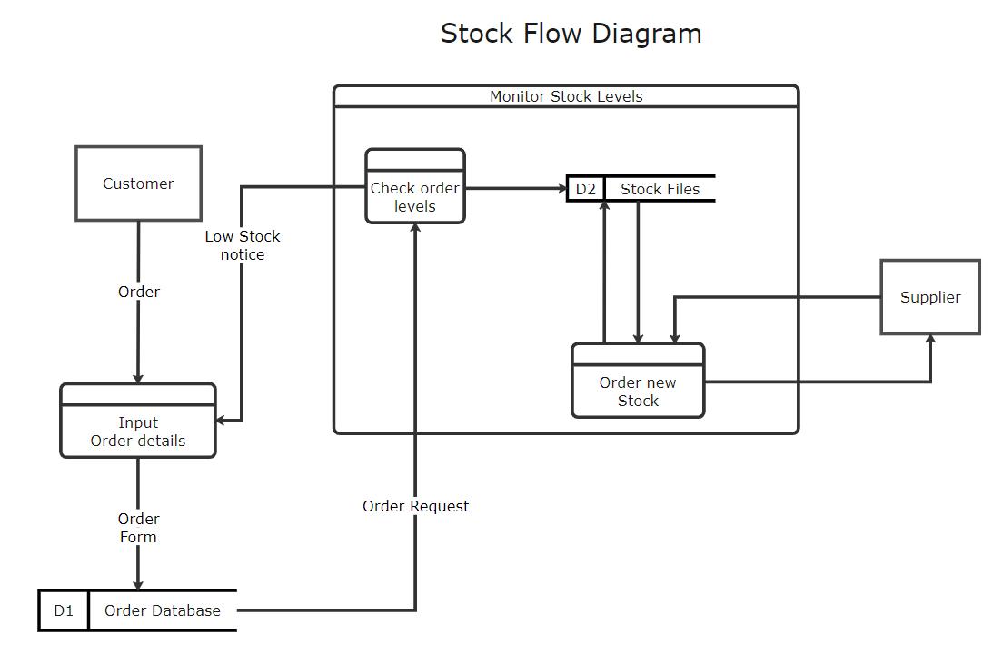 Stock Flow Diagram Template