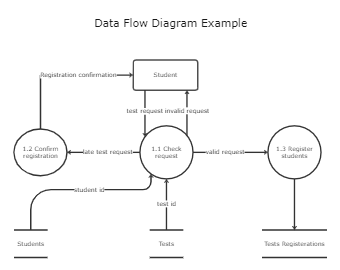 Data Flow Diagram Example Template