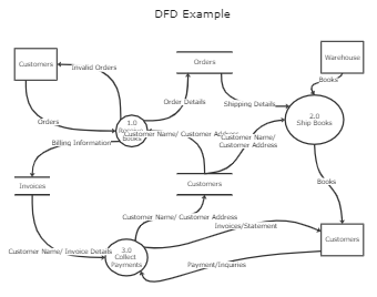 DFD Example Template