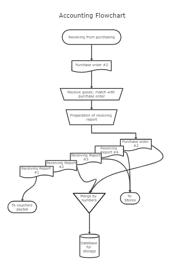 Accounting Flowchart Template