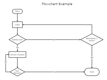 Flowchart Example Template