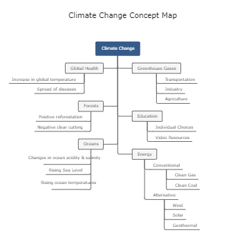 Climate Change Concept Map Template