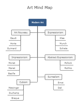 Art Mind Map Template