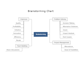 Brainstorming Chart Template