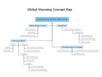 Global Warming Concept Map Template