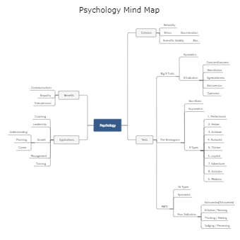 Psychology Mind Map Template