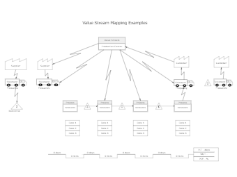 Value Stream Mapping Examples Template
