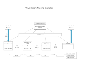 Value Stream Mapping Example Template