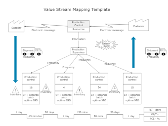 Value Stream Mapping Template