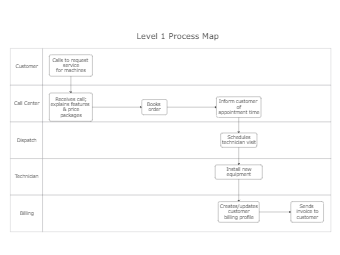 Level 1 Process Map Template