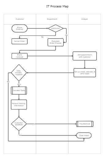IT Process Maps Template