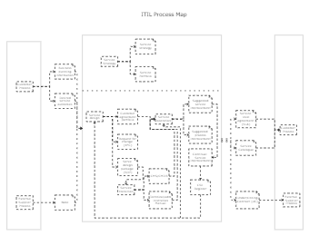 ITIL Process Map Template