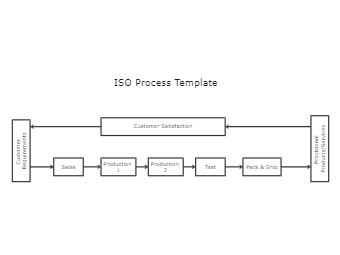 ISO Process Template