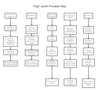 High Level Process Map Template