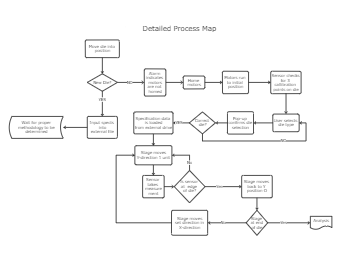 Detailed Process Map Template
