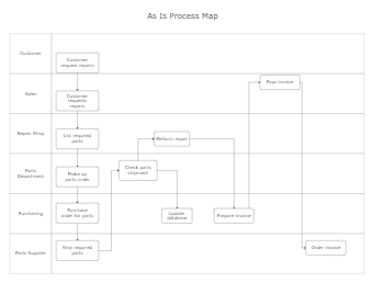 As-Is Process Map Template