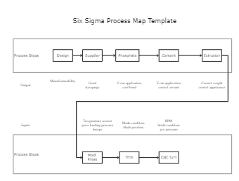 Six Sigma Process Map Template