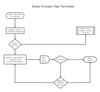 Sales Process Map Template