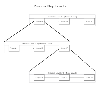 Process Map Levels Template
