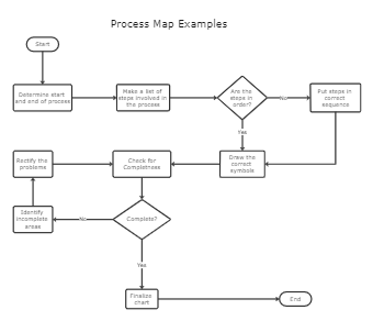 Process Map Examples Template