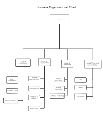 Business Organizational Charts Template