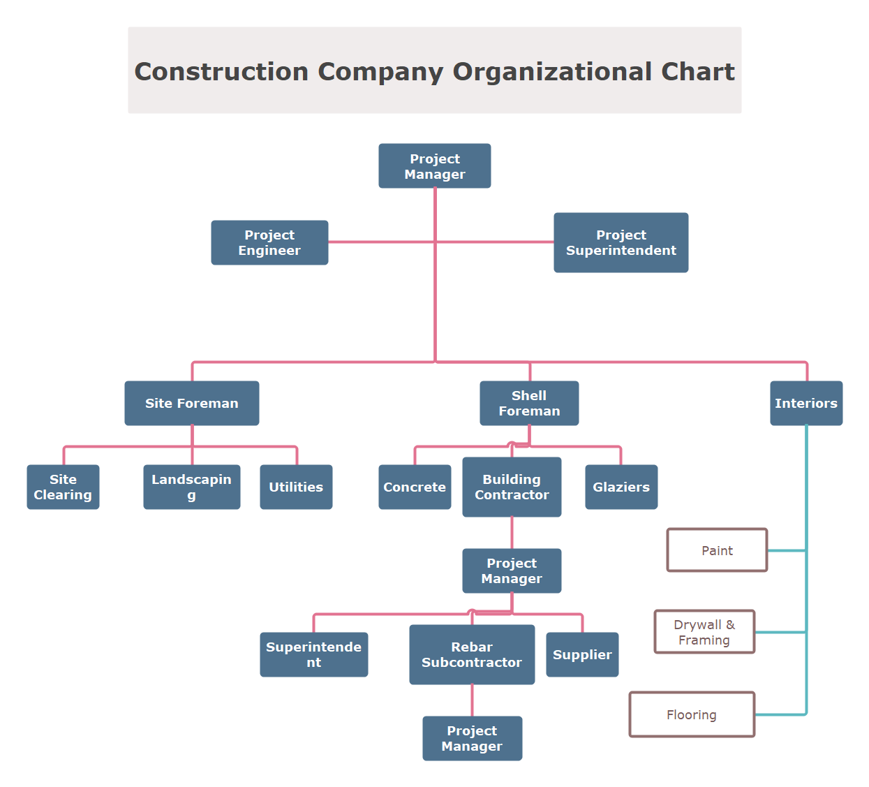 Construction Company Organizational Chart Template