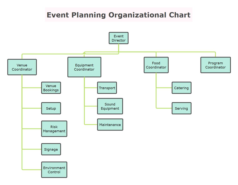 Event Planning Organizational Chart Template