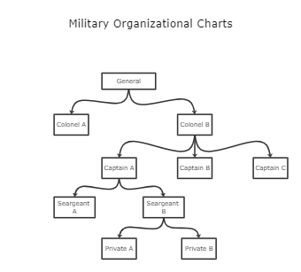 Military Organizational Charts Template