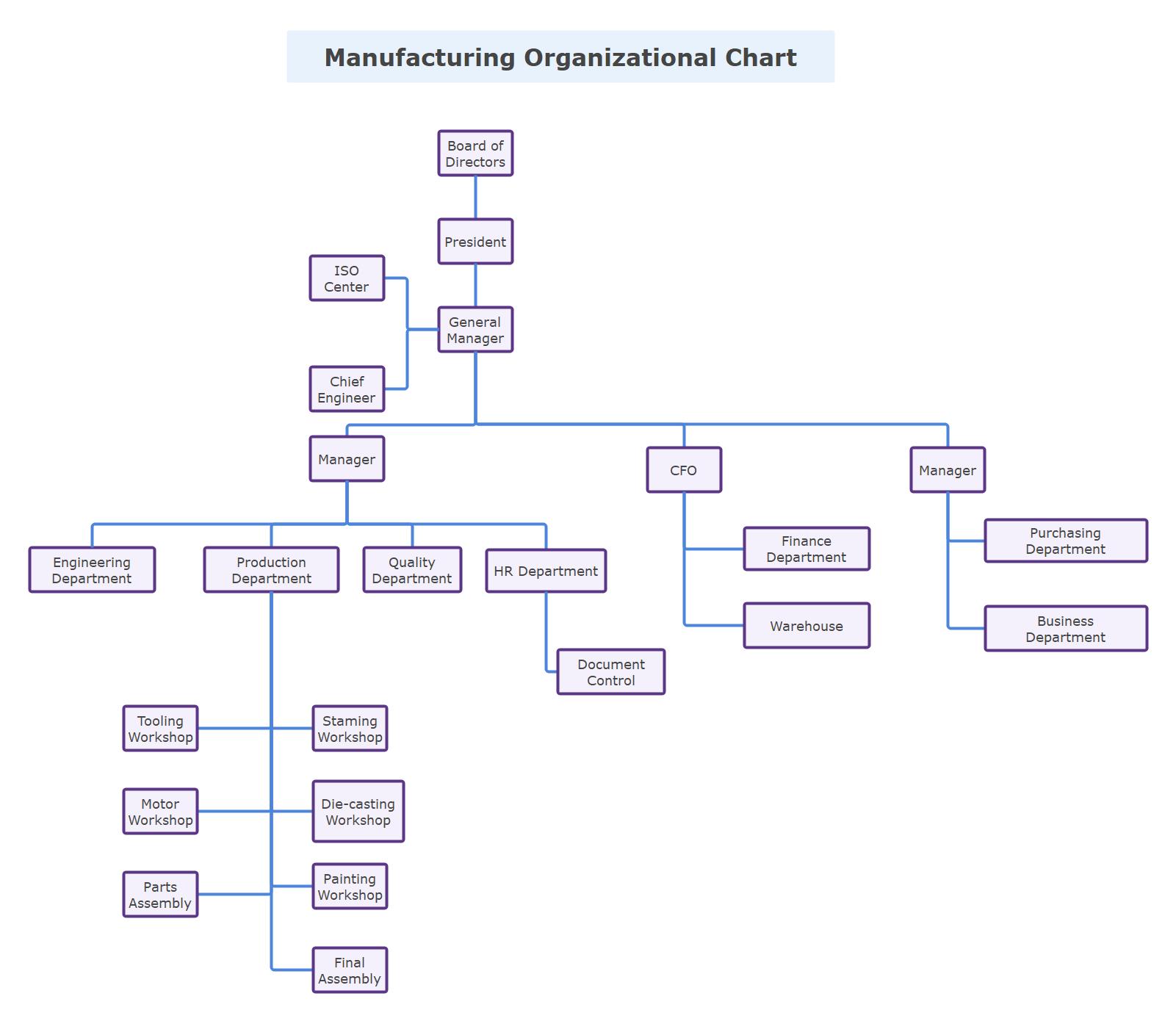 Manufacturing Organizational Chart Template