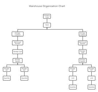 Warehouse Organization Chart Template
