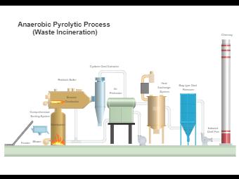 Anaerobic Pyrolytic Process
