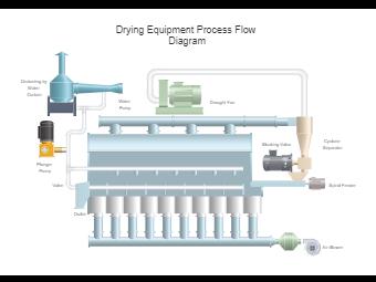 Drying Equipment Process Flow Diagram