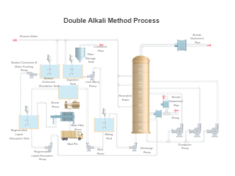 Double Alkali Method Process
