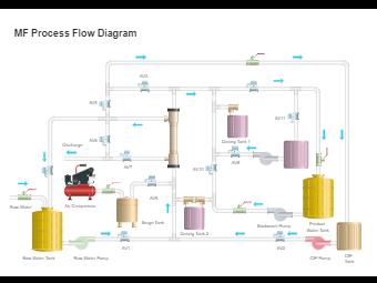 MF Process Flow Diagram