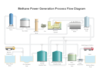 Methane Power Generation Process Flow Diagram