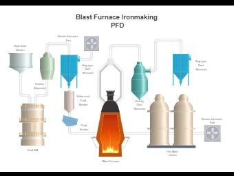 Blast Furnace Ironmaking PFD